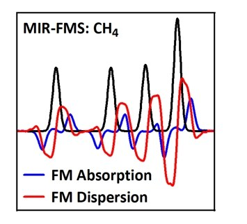 Mid-IR-FMS