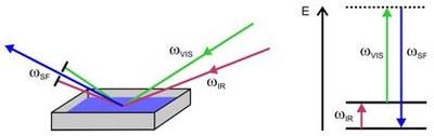 SFG Spectroscopy Principle